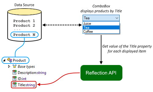 ComboBox uses Reflection API in order to display products by Title