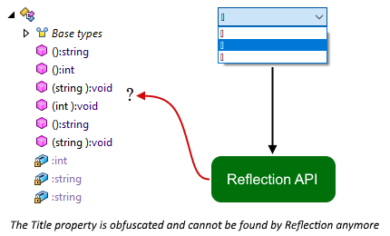 The Title property is obfuscated and cannot be found by Reflection API anymore