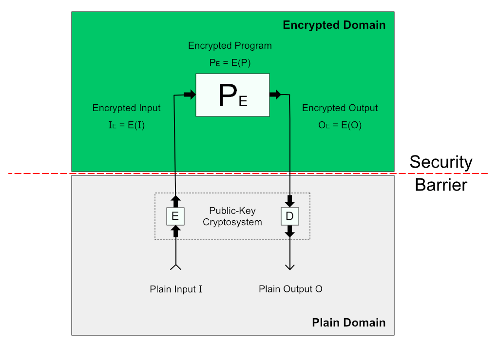 Homomorphic Encryption