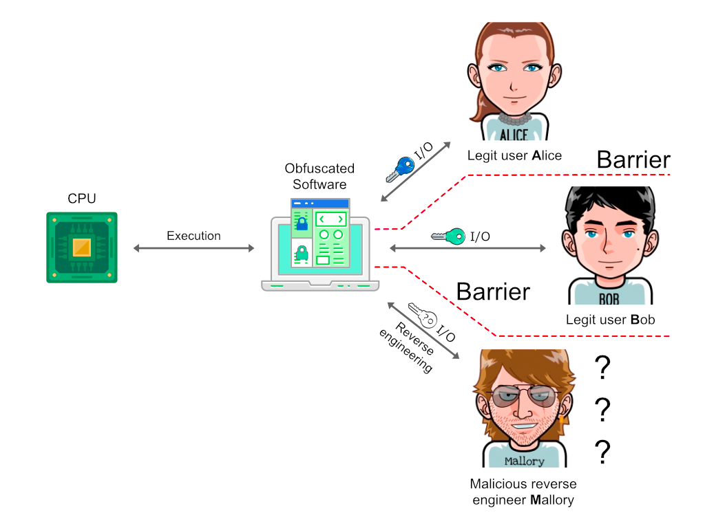 Software obfuscation interaction diagram between participants