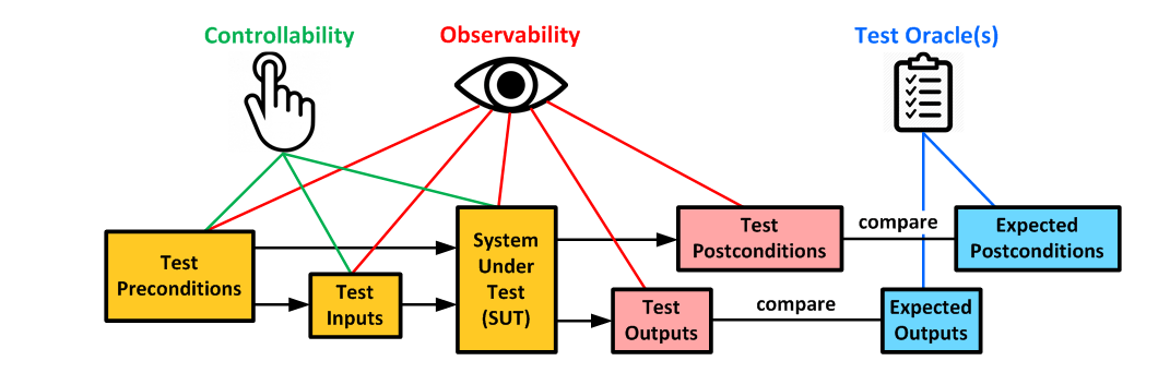 Deterministic system